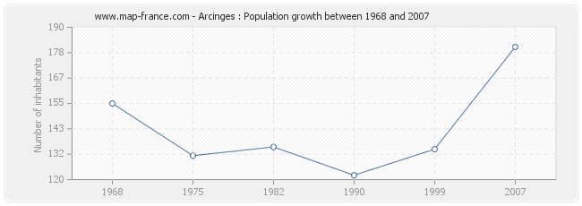 Population Arcinges