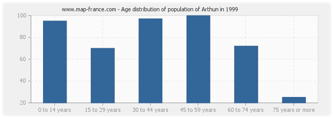 Age distribution of population of Arthun in 1999