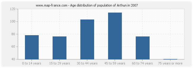 Age distribution of population of Arthun in 2007
