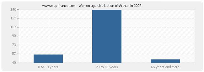 Women age distribution of Arthun in 2007