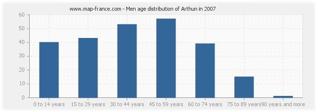 Men age distribution of Arthun in 2007