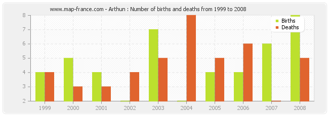 Arthun : Number of births and deaths from 1999 to 2008