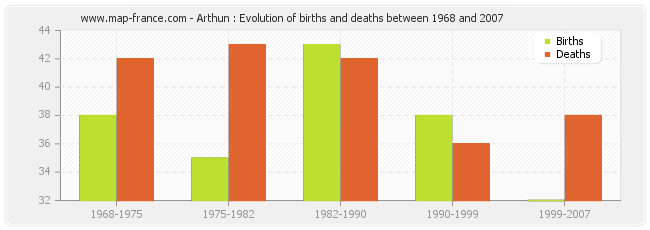 Arthun : Evolution of births and deaths between 1968 and 2007