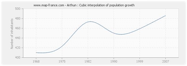 Arthun : Cubic interpolation of population growth