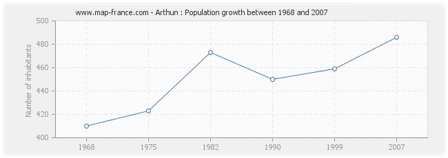 Population Arthun