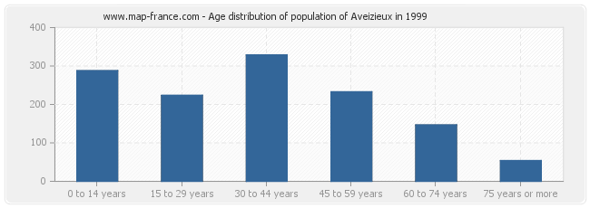 Age distribution of population of Aveizieux in 1999