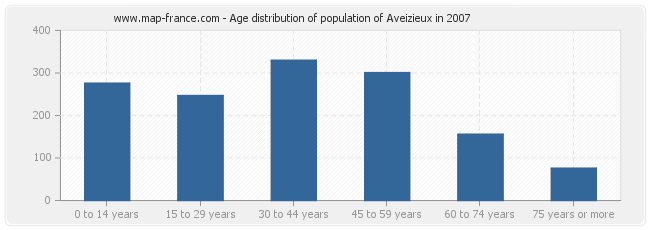 Age distribution of population of Aveizieux in 2007