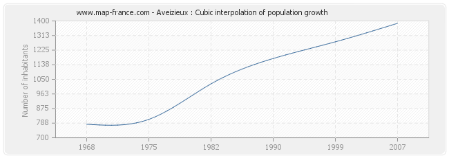 Aveizieux : Cubic interpolation of population growth