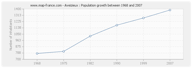 Population Aveizieux