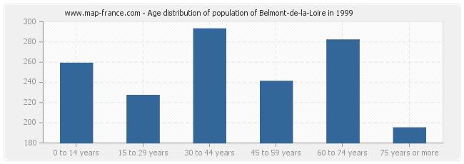 Age distribution of population of Belmont-de-la-Loire in 1999