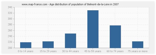 Age distribution of population of Belmont-de-la-Loire in 2007