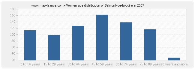 Women age distribution of Belmont-de-la-Loire in 2007