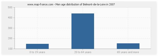 Men age distribution of Belmont-de-la-Loire in 2007