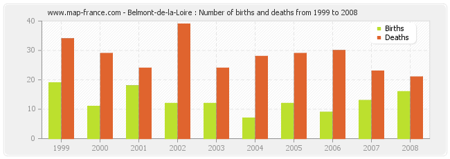Belmont-de-la-Loire : Number of births and deaths from 1999 to 2008