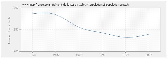 Belmont-de-la-Loire : Cubic interpolation of population growth
