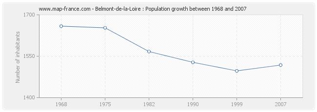 Population Belmont-de-la-Loire