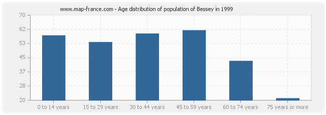 Age distribution of population of Bessey in 1999