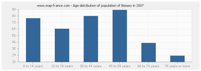 Age distribution of population of Bessey in 2007
