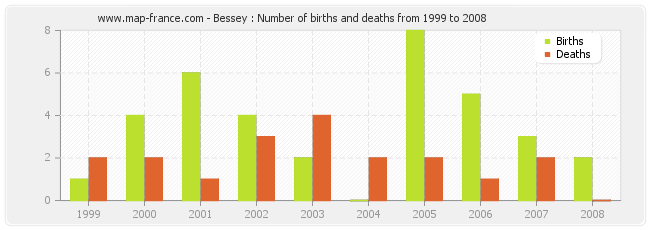 Bessey : Number of births and deaths from 1999 to 2008