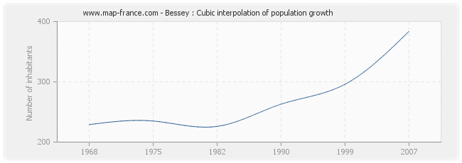 Bessey : Cubic interpolation of population growth