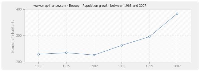 Population Bessey