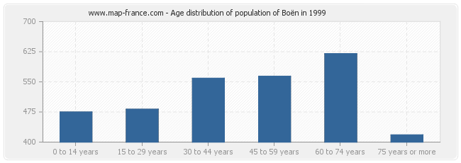 Age distribution of population of Boën in 1999