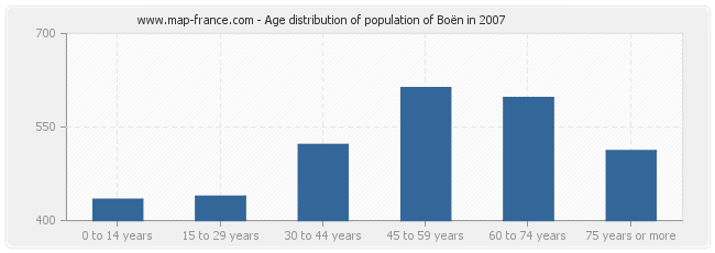 Age distribution of population of Boën in 2007