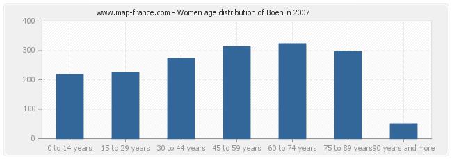 Women age distribution of Boën in 2007