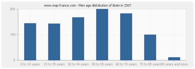 Men age distribution of Boën in 2007