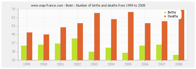 Boën : Number of births and deaths from 1999 to 2008