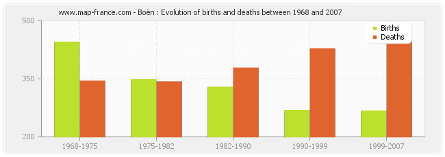 Boën : Evolution of births and deaths between 1968 and 2007