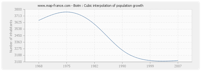 Boën : Cubic interpolation of population growth
