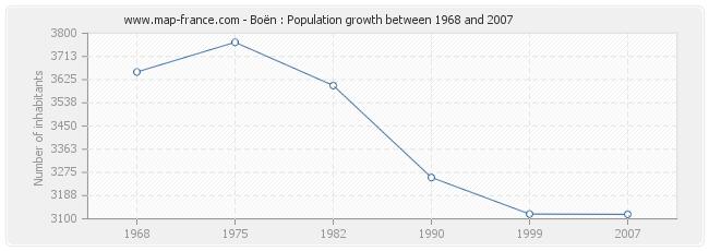 Population Boën