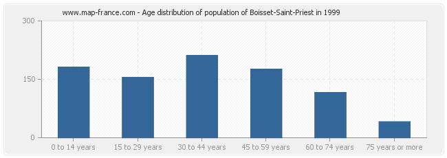 Age distribution of population of Boisset-Saint-Priest in 1999