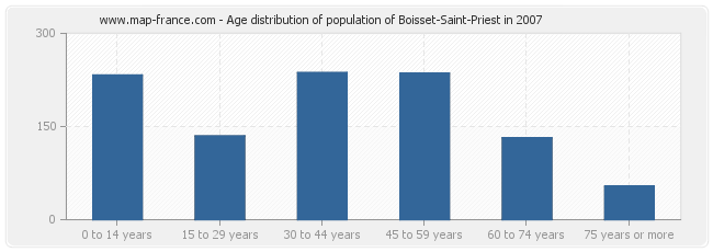 Age distribution of population of Boisset-Saint-Priest in 2007