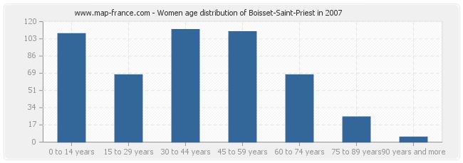 Women age distribution of Boisset-Saint-Priest in 2007