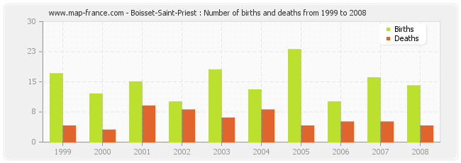Boisset-Saint-Priest : Number of births and deaths from 1999 to 2008