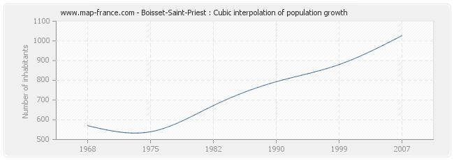 Boisset-Saint-Priest : Cubic interpolation of population growth