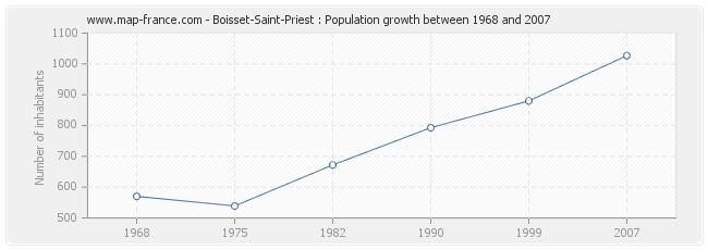 Population Boisset-Saint-Priest