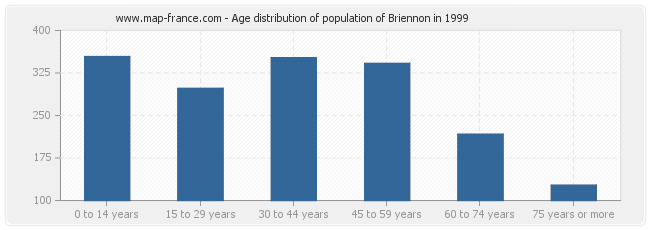 Age distribution of population of Briennon in 1999