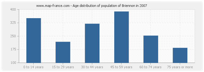 Age distribution of population of Briennon in 2007