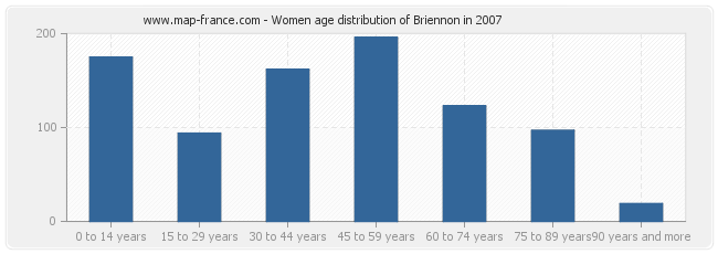 Women age distribution of Briennon in 2007