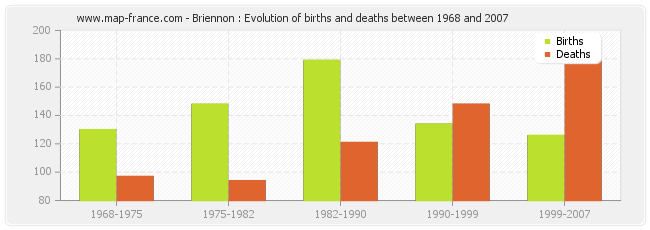 Briennon : Evolution of births and deaths between 1968 and 2007