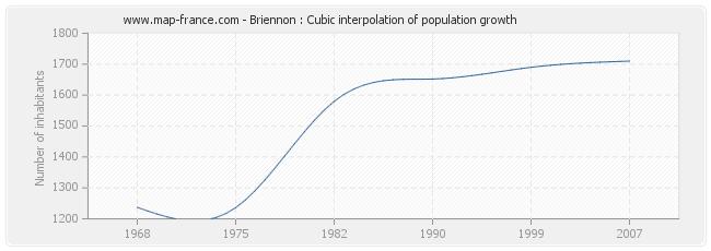Briennon : Cubic interpolation of population growth