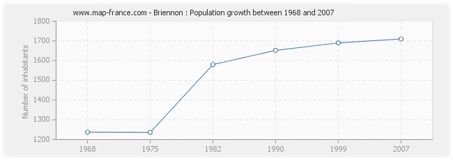Population Briennon