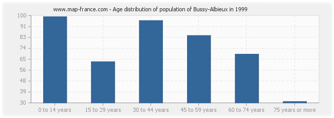 Age distribution of population of Bussy-Albieux in 1999
