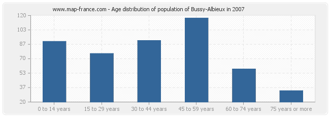 Age distribution of population of Bussy-Albieux in 2007