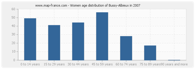 Women age distribution of Bussy-Albieux in 2007