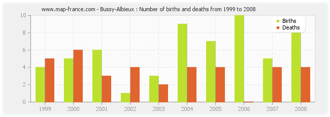 Bussy-Albieux : Number of births and deaths from 1999 to 2008