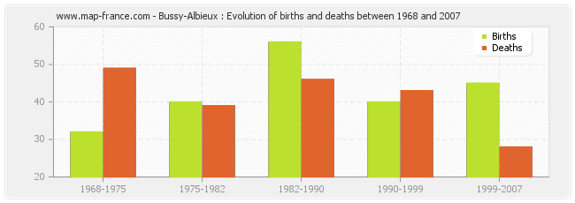 Bussy-Albieux : Evolution of births and deaths between 1968 and 2007